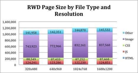Performance Calendar » Rapid Response – performance techniques for Responsive Web Design   web design london   Scoop.it