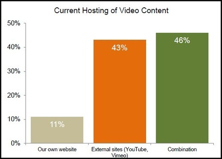 71% of Marketers Confirm Video Converts Better Than Other Content [Study] | Conversation visuelle | Scoop.it