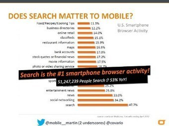 4 Mobile Search Trends Tackled At SMX West 2013 | Automotive Mobile Marketing | Automotive Mobile Marketing Weekly Digest | Scoop.it