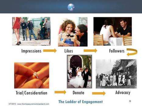 Social Media Is About Engagement With A Purpose and How To Measure It | Consumer Engagement 02 | Scoop.it