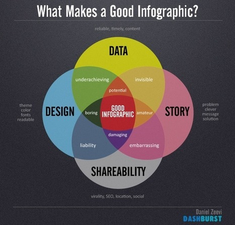 CHART: What Makes a Good Infographic? | Actualités sur le Social Media Management | Scoop.it