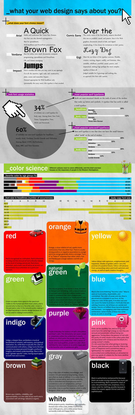 What Your Web Design Says About You (Infographic) | Diva Designer Web | Scoop.it