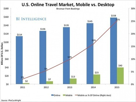 Entering the next phase of mobile commerce in the travel industry | Tourisme et marketing digital | Scoop.it