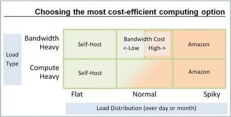 Which is less expensive: Amazon or self-hosted? | The digital tipping point | Scoop.it