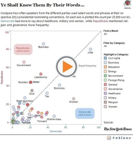 Ye Shall Know Them By Their Words | DataRemixed | Creating Infographics | Scoop.it