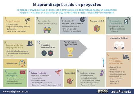 Aprendizaje basado en proyectos #infografia #infographic #education | Educación en red | Scoop.it