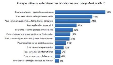37% des salariés fans de leur entreprise sur un réseau social | Gouvernance web - Quelles stratégies web  ? | Scoop.it
