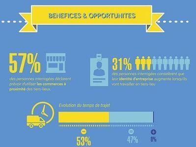 Coworking : le tiers-lieu fortement plébiscité et bon pour l'image de l'entreprise | Coworking | Scoop.it