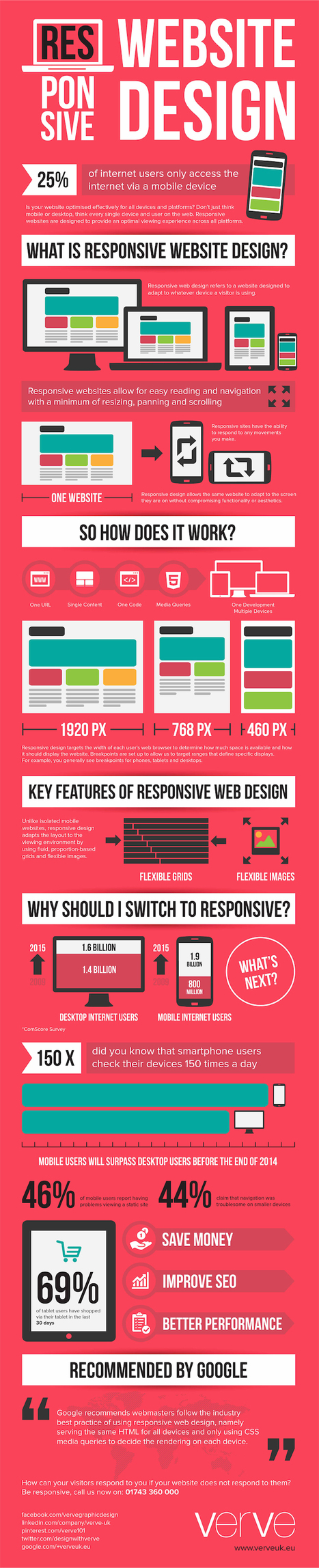 How Responsive Web Design Works [Infographic] | Design Revolution | Scoop.it