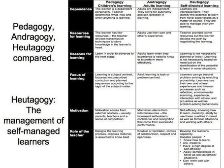 Education 3.0 and the Pedagogy (Andragogy, Heutagogy) of Mobile Learning | Teacher Tips & Tools | Scoop.it