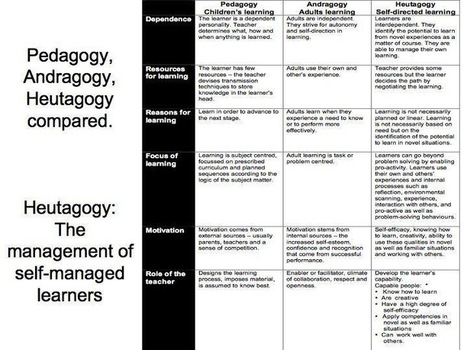 Education 3.0 and the Pedagogy (Andragogy, Heutagogy) of Mobile Learning | Personal [e-]Learning Environments | Scoop.it