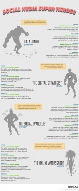 Social Media Super Heroes [INFOGRAPHIC] | INFOGRAPHICS | Scoop.it