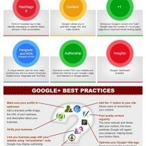 How to Use Google+ for Business | Visual.ly | Social Media Marketing | Scoop.it