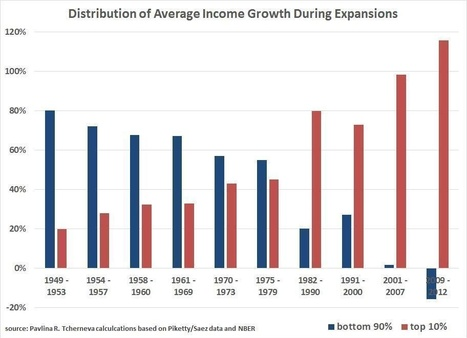 If there was only one chart to explain the root of our current economic problems, here it is! | Ou va l'economie ? Reflexions pour une nouvelle donne. | Scoop.it