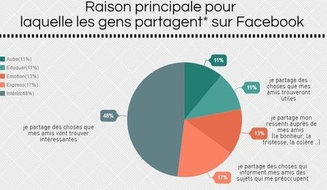 (Etude) Pourquoi nous partageons sur Facebook ? | AS2.0 - 14 | Scoop.it