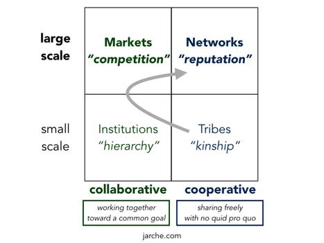 La computación algorítmica dará lugar a la redarquía! (Educación Disruptiva) | Educacion, ecologia y TIC | Scoop.it