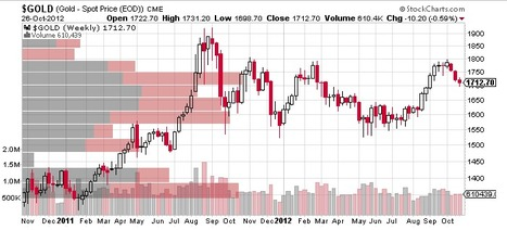 Gold Ends Strong, Still Off $10 for the Week   LiveCharts.co.uk   The Truth Behind the Headlines   Scoop.it