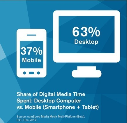 Mobile Marketing - Do This One Thing   LetMeKnow   Scoop.it