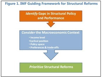 This is how the IMF thinks we can boost global growth | Strategy and Competitive Intelligence by Bonnie Hohhof | Scoop.it