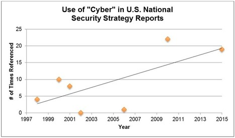 """A """"Cyber"""" Study of the U.S. National Security Strategy Reports 