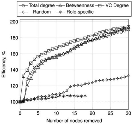 The Relative Ineffectiveness of Criminal Network Disruption : Scientific Reports : Nature Publishing Group   Social Simulation   Scoop.it