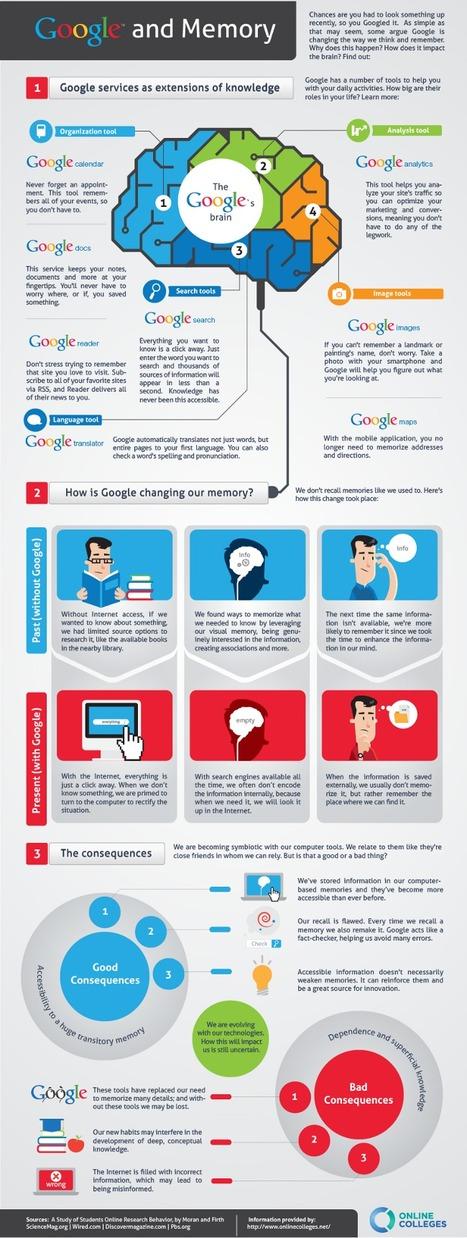 Comment Google modifie notre mémoire - Blog du modérateur | Mon moleskine | Scoop.it