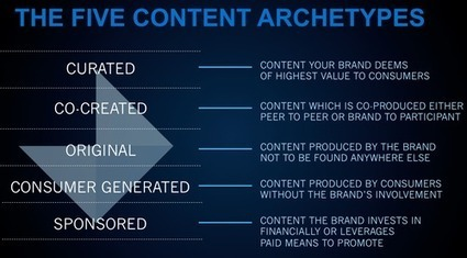 The Five Content Archetypes. Make sure you company makes use of the right one. | Marketing with me | Scoop.it