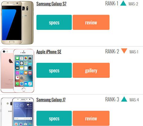 Top 10 trending phones of week 13 | Mobile Technology | Scoop.it