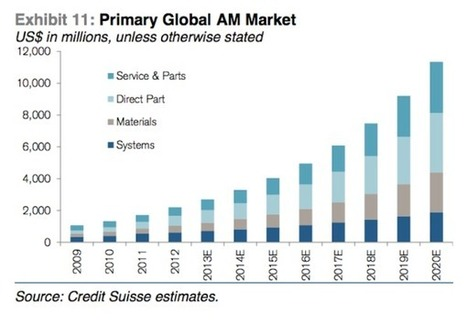 Credit Suisse: 3D printing market will be much bigger than what industry consultants estimate | 3D printing in education | Scoop.it