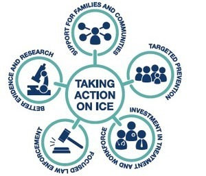 Taking action to combat ice (Aus) | Alcohol & other drug issues in the media | Scoop.it
