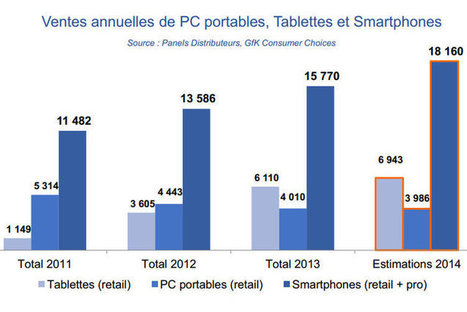 Etat des lieux des usages mobiles en France | QR code et sites Mobiles | Scoop.it