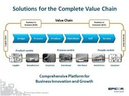 Partenariat autour d'un ERP en Cloud privé sur base IBM | Un monde de solutions internet et informatiques | Scoop.it