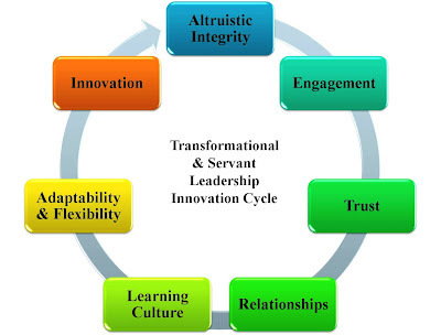 Brief Moments: Transformational Servant Leadership Innovation | Communication & Leadership | Scoop.it