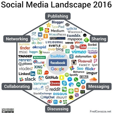 Panorama des médias sociaux 2016 | Education & Numérique | Scoop.it