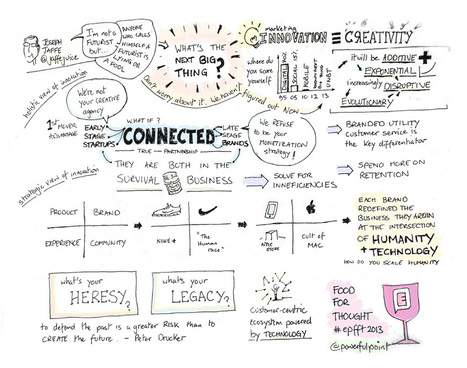 Defending The PAST Is A Greater Risk Than Creating The Future: Sketchnotes Food for Thought 2013 | Curation Revolution | Scoop.it