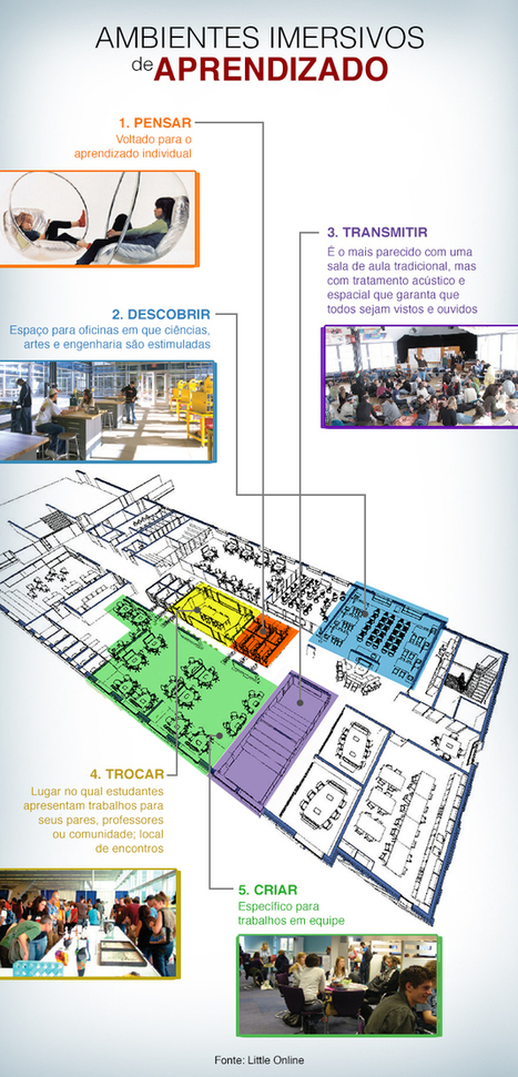 Arquiteto propõe opções à sala de aula tradicional | Banco de Aulas | Scoop.it