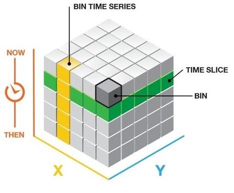 Create Space Time Cube—ArcGIS Help | ArcGIS for Desktop | Geospatial Pro - GIS | Scoop.it