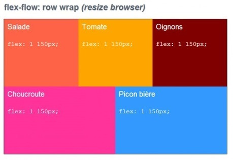 CSS3 Flexbox Layout module - Alsacreations | Lectures web | Scoop.it