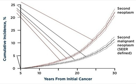 For Many Cancer Sufferers a Second Cancer is the Price of Survival | Cancer Survivorship | Scoop.it