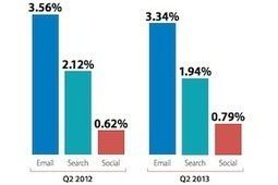 E-commerce Benchmarks: Email Conversion Rates Drop in 2Q13 | GoGo Social - B2B SMB Opportunity | Scoop.it