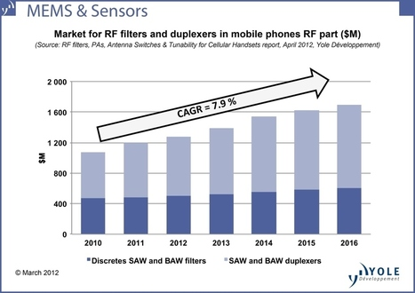 MEMS : Market for key RF components to reach $4.7B in 2016, ... | RF MEMS Mag | Scoop.it