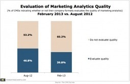 6 in 10 CMOs Say Their Companies Don't Evaluate the Quality of Marketing Analytics | Better B2B Marketing | Scoop.it