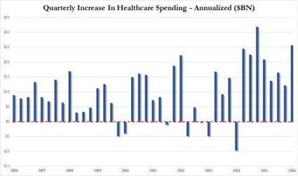 "Obamacare Accounted For 58% Of US ""Growth"" In The First Quarter 