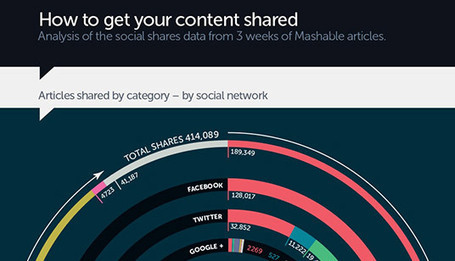 Infographic: How To Get Your Content Shared | Digital Buzz Blog | El rincón de mferna | Scoop.it
