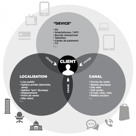 Les quatre piliers d'une expérience utilisateur cross-canal réussie   Blog  T2 UX   #CommunicationDigitale   Scoop.it