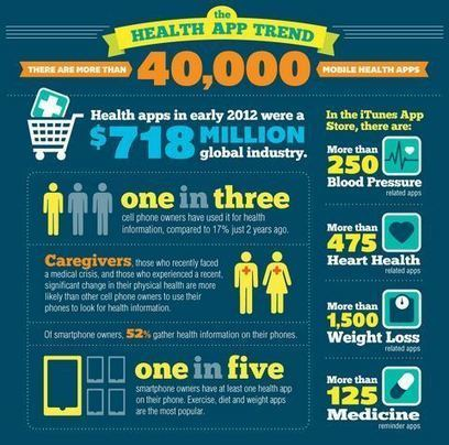 The Next Three Years Apps In Healthcare Will Skyrocket [INFOGRAPHIC] | mHealth- Advances, Knowledge and Patient Engagement | Scoop.it