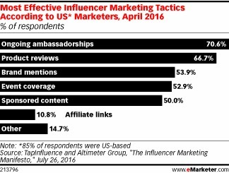 Facebook, Instagram Are Influencers' Favorite Social Platforms - eMarketer | Integrated Brand Communications | Scoop.it