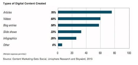 Content Marketing Trends 2013: Video Popular, Blogs Valued, Social Measurement Lacking | Social Media Divas | Scoop.it
