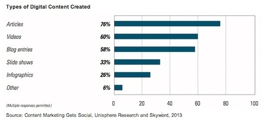 Content Marketing Trends 2013: Video Popular, Blogs Valued, Social Measurement Lacking