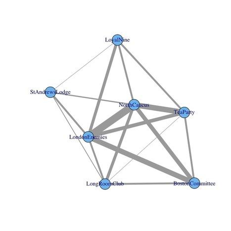 Using Metadata to find Paul Revere - Kieran Healy | Wiki_Universe | Scoop.it